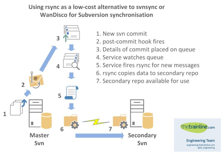 rsync-subversion-replication