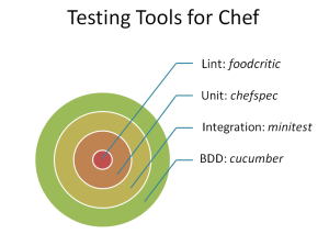 Testing Tools for Chef