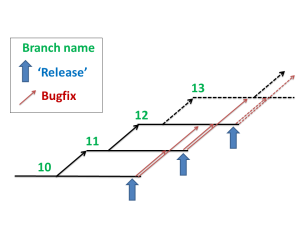 Release Branching