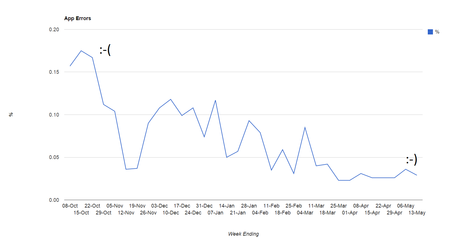 Trainline web error rates - New Relic