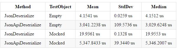 deserialization_benchmark