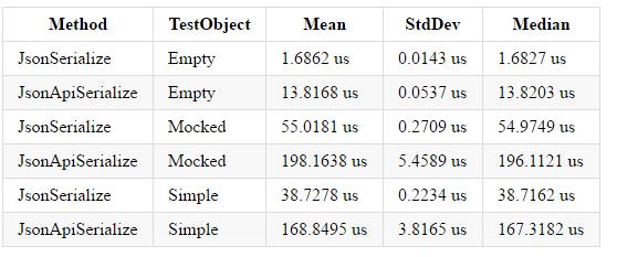 serialization_benchmark